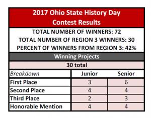 OHD Winners