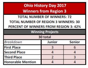 State Contest Results